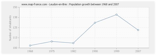 Population Leudon-en-Brie
