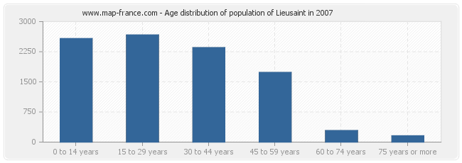 Age distribution of population of Lieusaint in 2007