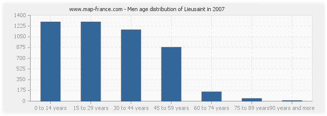 Men age distribution of Lieusaint in 2007
