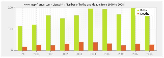 Lieusaint : Number of births and deaths from 1999 to 2008