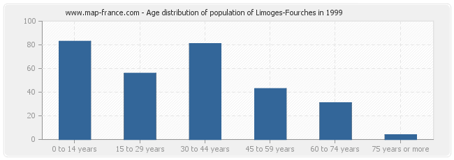 Age distribution of population of Limoges-Fourches in 1999