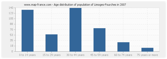Age distribution of population of Limoges-Fourches in 2007