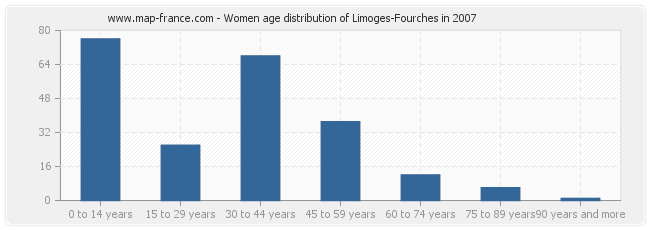 Women age distribution of Limoges-Fourches in 2007