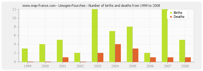 Limoges-Fourches : Number of births and deaths from 1999 to 2008