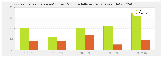 Limoges-Fourches : Evolution of births and deaths between 1968 and 2007