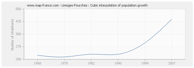 Limoges-Fourches : Cubic interpolation of population growth