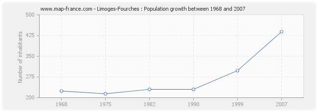 Population Limoges-Fourches