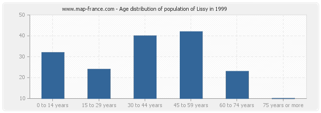 Age distribution of population of Lissy in 1999