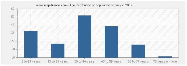 Age distribution of population of Lissy in 2007