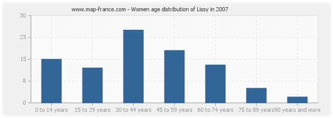 Women age distribution of Lissy in 2007