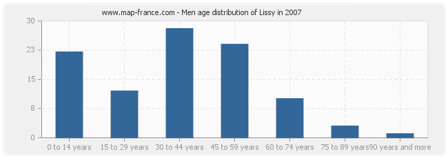 Men age distribution of Lissy in 2007