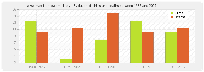 Lissy : Evolution of births and deaths between 1968 and 2007