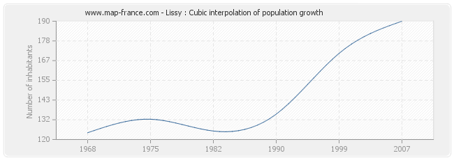 Lissy : Cubic interpolation of population growth
