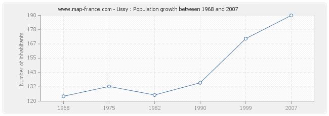 Population Lissy