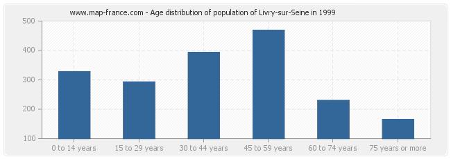 Age distribution of population of Livry-sur-Seine in 1999