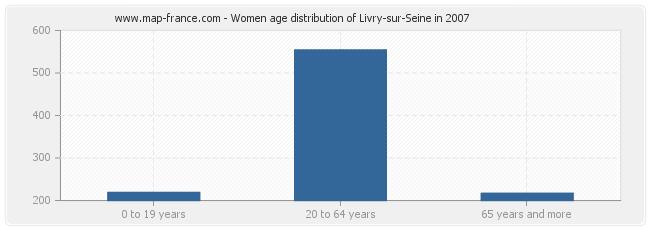Women age distribution of Livry-sur-Seine in 2007