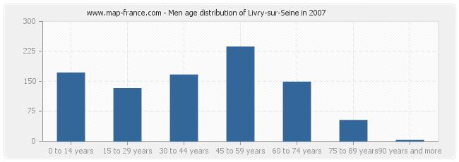 Men age distribution of Livry-sur-Seine in 2007
