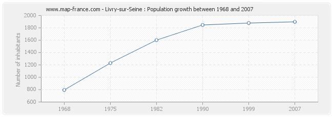 Population Livry-sur-Seine