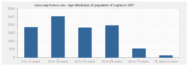 Age distribution of population of Lognes in 2007