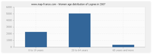 Women age distribution of Lognes in 2007
