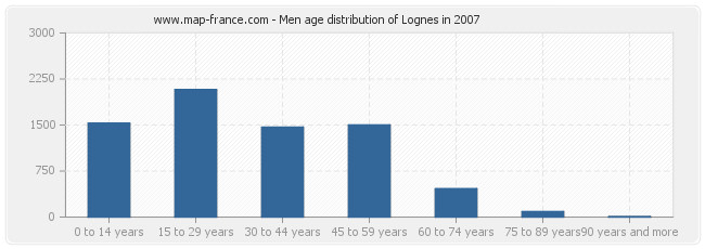 Men age distribution of Lognes in 2007