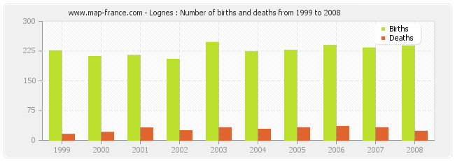 Lognes : Number of births and deaths from 1999 to 2008