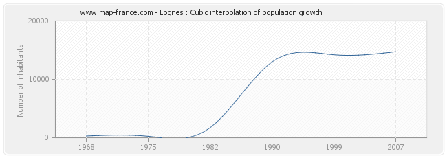 Lognes : Cubic interpolation of population growth