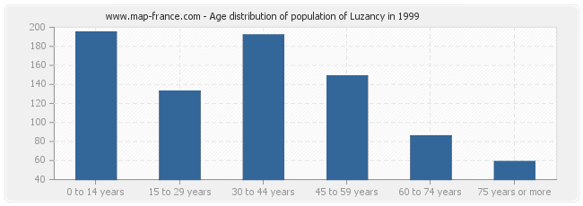 Age distribution of population of Luzancy in 1999