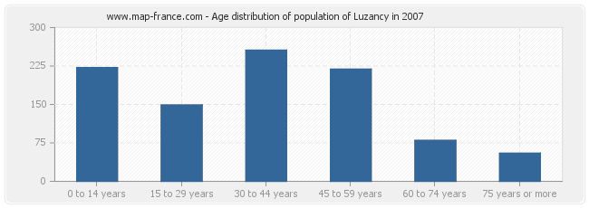 Age distribution of population of Luzancy in 2007