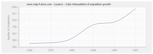 Luzancy : Cubic interpolation of population growth