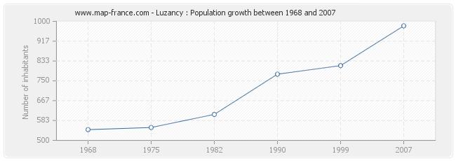 Population Luzancy