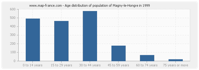 Age distribution of population of Magny-le-Hongre in 1999