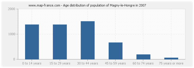 Age distribution of population of Magny-le-Hongre in 2007