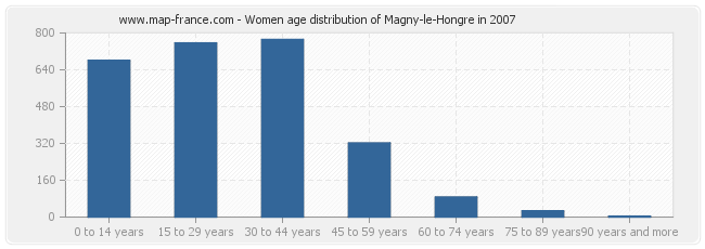 Women age distribution of Magny-le-Hongre in 2007