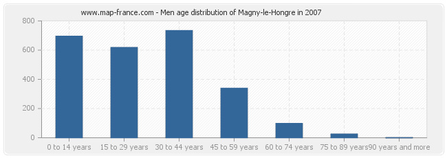 Men age distribution of Magny-le-Hongre in 2007