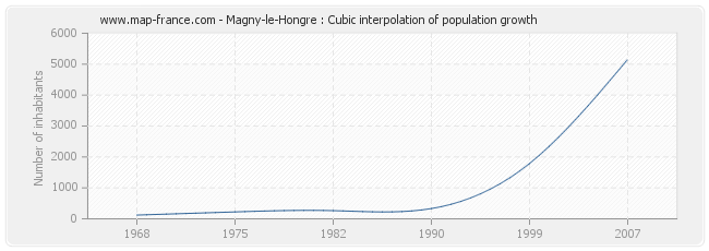 Magny-le-Hongre : Cubic interpolation of population growth