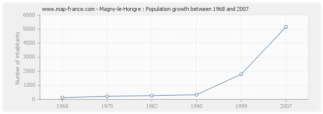 Population Magny-le-Hongre