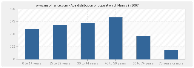 Age distribution of population of Maincy in 2007