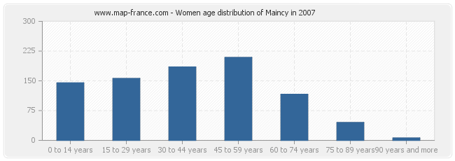 Women age distribution of Maincy in 2007