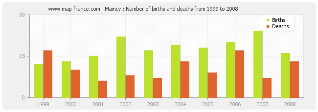 Maincy : Number of births and deaths from 1999 to 2008