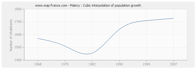 Maincy : Cubic interpolation of population growth