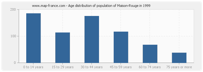Age distribution of population of Maison-Rouge in 1999