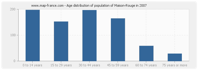 Age distribution of population of Maison-Rouge in 2007