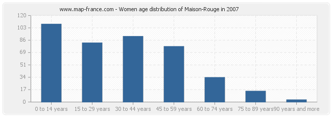 Women age distribution of Maison-Rouge in 2007