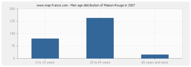 Men age distribution of Maison-Rouge in 2007