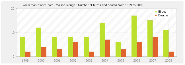 Maison-Rouge : Number of births and deaths from 1999 to 2008
