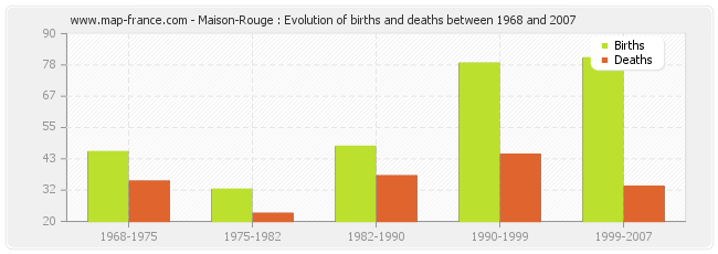 Maison-Rouge : Evolution of births and deaths between 1968 and 2007