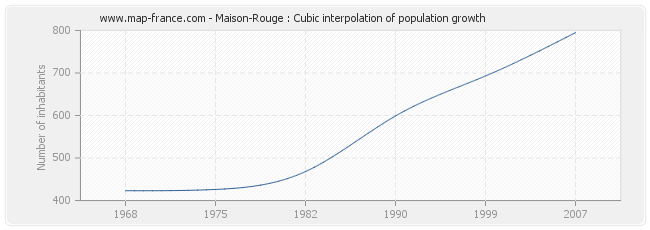 Maison-Rouge : Cubic interpolation of population growth