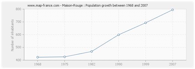 Population Maison-Rouge