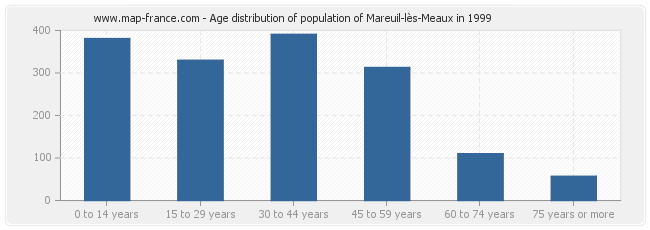 Age distribution of population of Mareuil-lès-Meaux in 1999